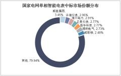 国家电网单相智能电表中标市场份额分布