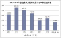 2013-2019年智能电表及信息采集设备中标金额统计