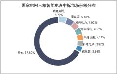 国家电网三相智能电表中标市场份额分布