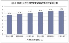 2017-2019年上半年阿里巴巴活跃消费者数量统计图