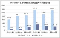2018-2019年上半年阿里巴巴集团收入和利润统计图