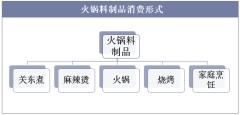 火锅料制品消费形式