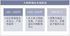 火锅料制品发展阶段