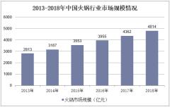 2013-2018年中国火锅行业市场规模情况