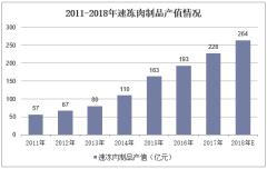 2011-2018年速冻肉制品产值情况