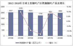 2012-2018年全球主要烟叶产区烤烟烟叶产量及增长