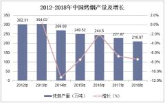2012-2018年中国烤烟产量及增长
