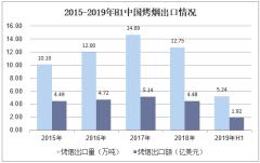 2015-2019年H1中国烤烟出口情况
