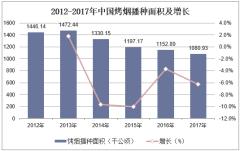 2012-2017年中国烤烟播种面积及增长