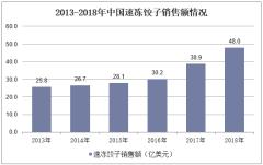 2013-2018年中国速冻饺子销售额情况