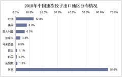 2018年中国速冻饺子出口地区分布情况