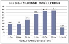 2013-2019年上半年我国规模以上电池制造企业利润总额