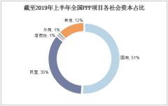 截至2019年上半年全国PPP项目各社会资本占比