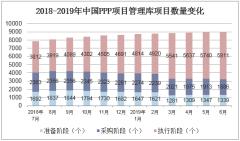 2018-2019年中国PPP项目管理库项目数量变化