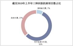 截至2019年上半年三种回报机制项目数占比