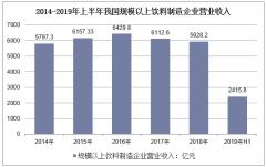 2013-2019年上半年我国规模以上饮料制造企业营业收入