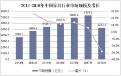 2012-2018年中国家具行业市场规模及增长