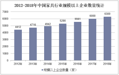 2012-2018年中国家具行业规模以上企业数量统计