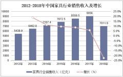 2012-2018年中国家具行业销售收入及增长