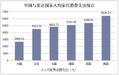 中国与发达国家人均家具消费支出统计