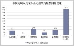 中国定制家具龙头公司整装与精装同比增速