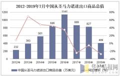 2012-2019年7月中国从圣马力诺进出口商品总值