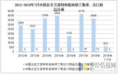 2012-2019年7月中国自圣文森特和格林纳丁斯进、出口商品总值