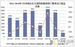 2012-2019年7月中国从圣文森特和格林纳丁斯进出口商品总值