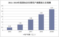 2015-2019年我国知识付费用户规模统计及预测