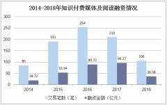 2014-2018年知识付费媒体及阅读融资情况