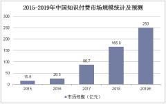 2015-2019年中国知识付费市场规模统计及预测