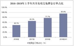 2016-2019年上半年共享充电宝免押金订单占比