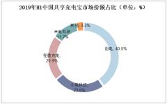 2019年H1中国共享充电宝市场份额占比(单位:%)