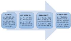我国政务信息化行业发展历程