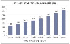 2011-2018年我国电子政务市场规模走势图