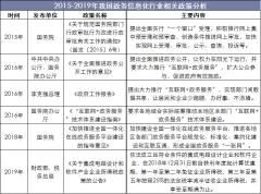 2015-2019年我国政务信息化行业相关政策分析