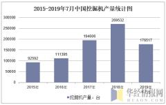 2015-2019年7月全国挖掘机产量统计图