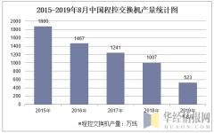 2015-2019年8月全国程控交换机产量统计图