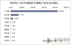 2019年1-8月中国程控交换机产量各省市排行