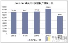 2015-2019年8月全国粗钢产量统计图