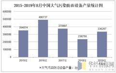 2015-2019年8月全国大气污染防治设备产量统计图