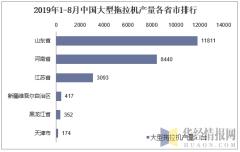 2019年1-8月中国大型拖拉机产量各省市排行