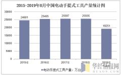2015-2019年8月全国电动手提式工具产量统计图