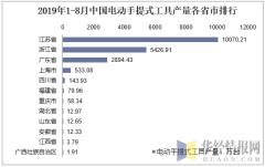 2019年1-8月中国电动手提式工具产量各省市排行