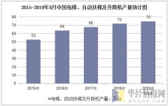 2015-2019年8月全国电梯、自动扶梯及升降机产量统计图