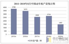 2015-2019年8月全国动车组产量统计图