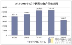 2015-2019年8月全国发动机产量统计图