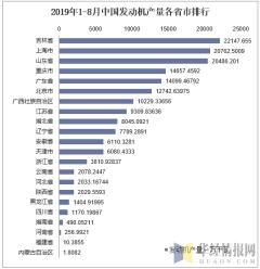 2019年1-8月中国发动机产量各省市排行