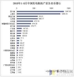 2019年1-8月中国发电机组产量各省市排行