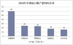 2018年中国ag娱乐场官网|开户产能TOP5企业